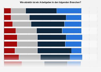 Arbeitgeberattraktivität von Branchen in Österreich 2019