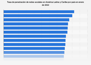 América Latina: uso de redes sociales por país 2019