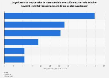 México: jugadores de la selección de fútbol con mayor valor de mercado 2019