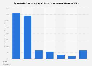 México: porcentaje de usuarios por aplicación de citas 2019