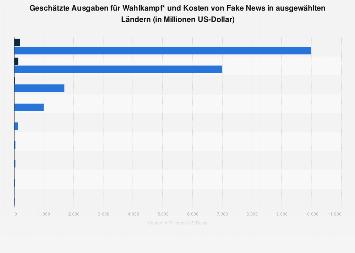 Geschätzte Ausgaben für Wahlkampf und Kosten von Fake News in ausgewählten Ländern