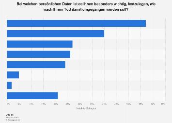 Umfrage zu den wichtigsten digitalen Erbschaften in Deutschland 2019