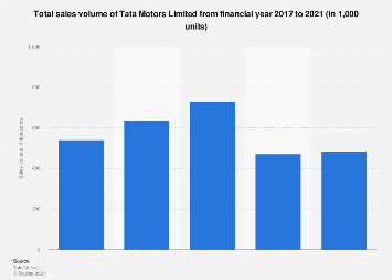India Tata Motors Sales Volume 2020 Statista