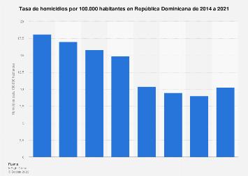 República Dominicana: tasa de homicidios 2014-2018