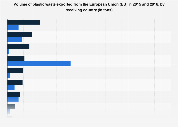 Leading receiving country of plastic waste exported from the European Union 2015-2018