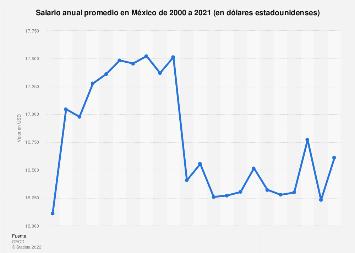 México: salario anual promedio 2000-2018