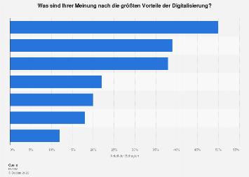 Umfrage zu Vorteilen der Digitalisierung in Deutschland 2019