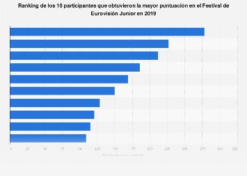 Ranking de los participantes con mayor número de puntos Eurovisión Junior 2019