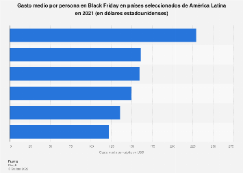 América Latina: gasto promedio por persona en Black Friday 2019, por país