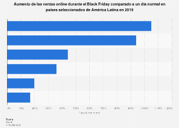 América Latina: aumento de ventas online en Black Friday 2018, por país