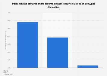 México: compras online en Black Friday 2018, por dispositivo
