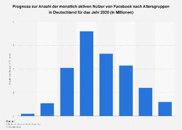 Prognose zur Anzahl der Facebook-Nutzer nach Altersgruppen in Deutschland für 2020