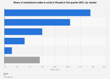 Smartphone market distribution in Russia Q3 2019, by company