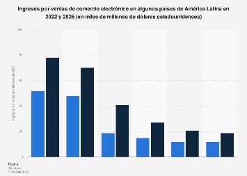 América Latina: ventas de comercio electrónico 2018-2022, por país