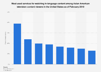 Services used by Asian Americans for in-language TV content in the ...