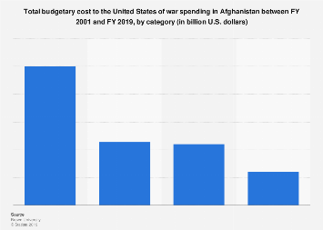 Total U.S. war spending in Afghanistan by category FY 2001-2019