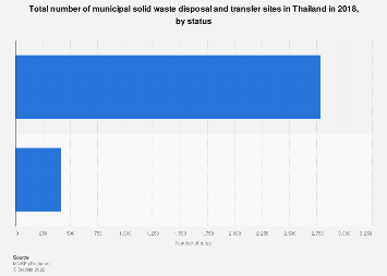 Number of municipal solid waste disposal and transfer sites Thailand 2018, by status