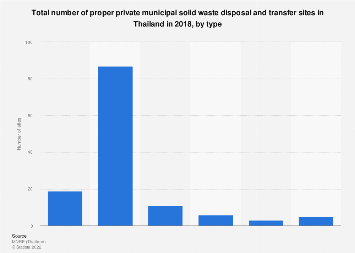 Number of private municipal solid waste disposal sites Thailand 2018, by type