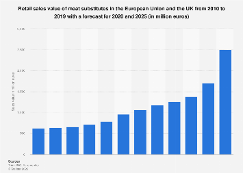 Retail sales value of meat substitutes in Western Europe 2015-2022