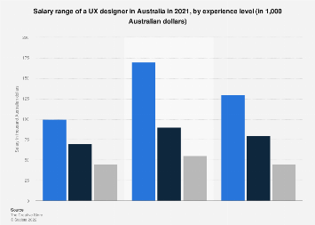 Australia Salary Range Of A Ux Designer By Experience Level 2019 Statista