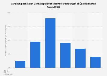 Internet-Geschwindigkeit in Österreich 2019
