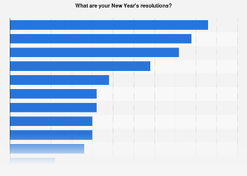 Most popular New Year's resolutions in the United States for 2020