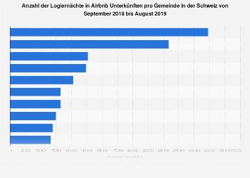 Logiernächte in Airbnb Unterkünften pro Gemeinde in der Schweiz bis August 2019