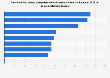 América Latina: salario mínimo mensual por país 2019