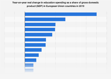 Year-on-year change in education spending in European Union member states in 2017
