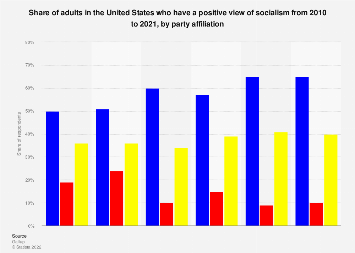 Level of support for socialism by party affiliation U.S. 2000-2019