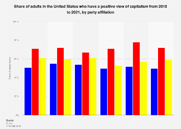 Level of support for capitalism. by party affiliation U.S. 2000-2019