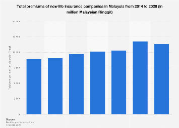 Malaysia total premiums of new life insurance companies ...