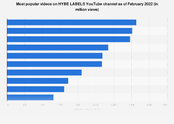 South Korea Most Popular Videos On Big Hit Youtube Channel 2021 Statista