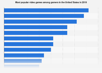 Most popular video games in the U.S. 2019