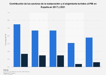 Hostelería: aportación al PIB en España 2017-2018