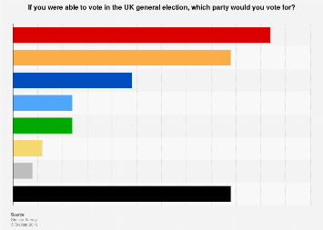 General election voting intention of EU citizens in the UK 2019