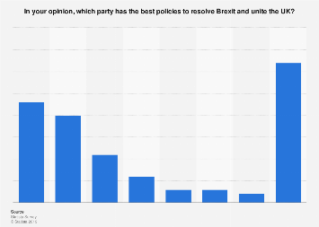 EU citizens' opinion on political parties' policies to resolve Brexit in the UK 2019
