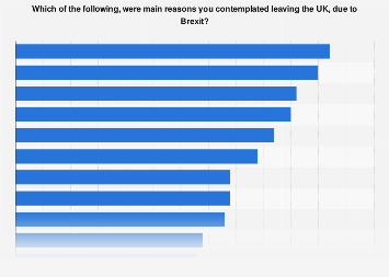 EU citizens' reasons to consider leaving the UK due to Brexit 2019