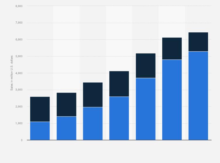 Floor Coverings Vinyl Flooring Dollar Sales U S 2019 Statista