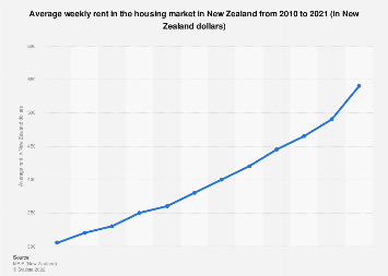 Mean weekly rent in housing market New Zealand 2010-2019