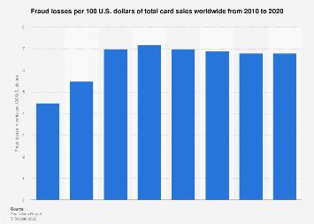 Fraud losses per 100 U.S. dollars of total card sales worldwide 2010-2027