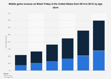 Black Friday mobile game revenue in the U.S. 2019
