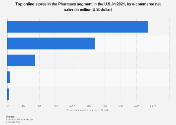 United States: top 10 pharmacies online stores