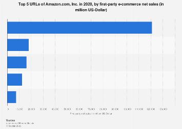 Amazon: top 5 URLs 2018