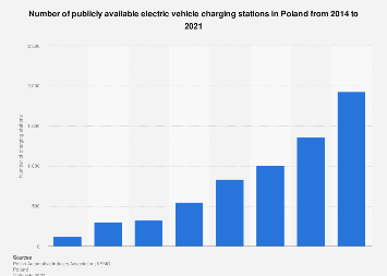 Number of electric vehicle charging stations in Poland 2014-2018