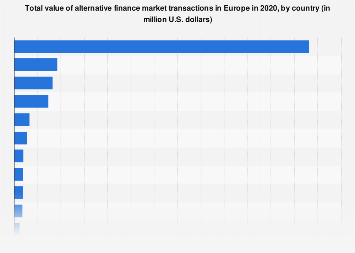 Alternative finance market volume in Europe 2017, by country