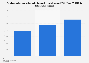 India Total Deposits At Deutsche Bank 2019 Statista