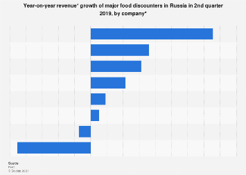 YoY revenue growth of major discounters Russia Q2 2019
