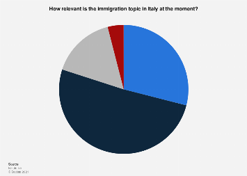 Opinion on immigration as a problem in Italy December 2019