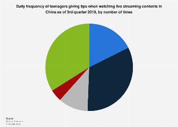 Generation Z's daily tipping frequency on live streaming in China Q3 2019